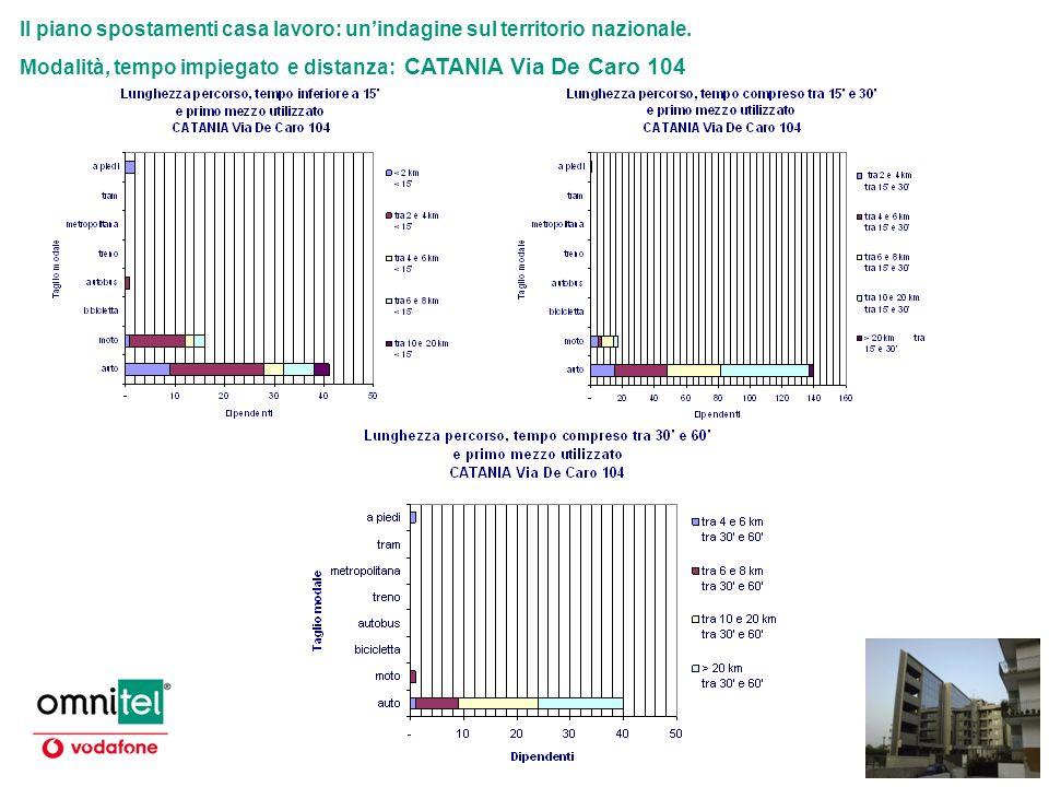 Il piano spostamenti casa lavoro: unindagine sul territorio nazionale. Modalità, tempo impiegato e distanza: CATANIA Via De Caro 104