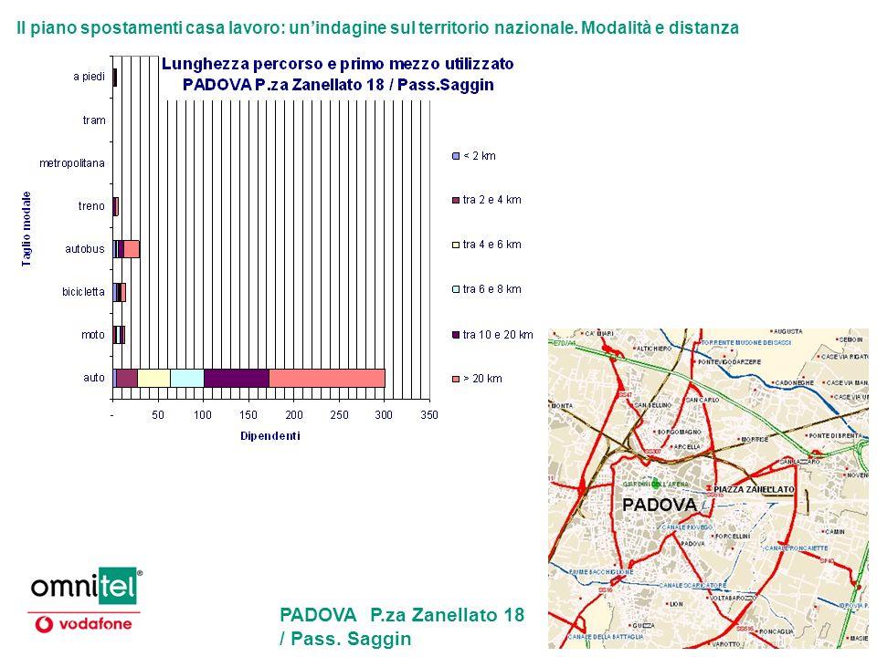 Il piano spostamenti casa lavoro: unindagine sul territorio nazionale. Modalità e distanza PADOVA P.za Zanellato 18 / Pass. Saggin