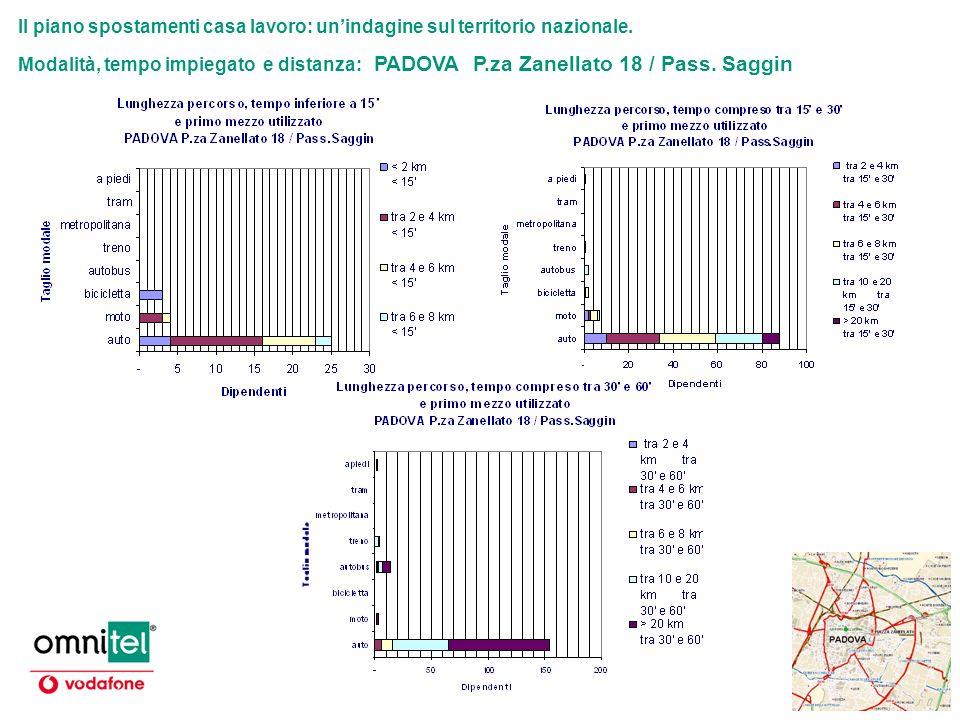 Il piano spostamenti casa lavoro: unindagine sul territorio nazionale. Modalità, tempo impiegato e distanza: PADOVA P.za Zanellato 18 / Pass. Saggin