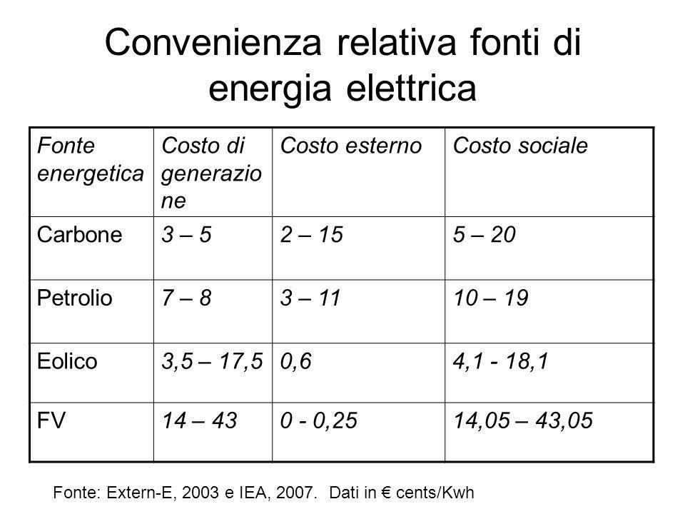 Convenienza relativa fonti di energia elettrica Fonte: Extern-E, 2003 e IEA, 2007. Dati in cents/Kwh Fonte energetica Costo di generazio ne Costo este