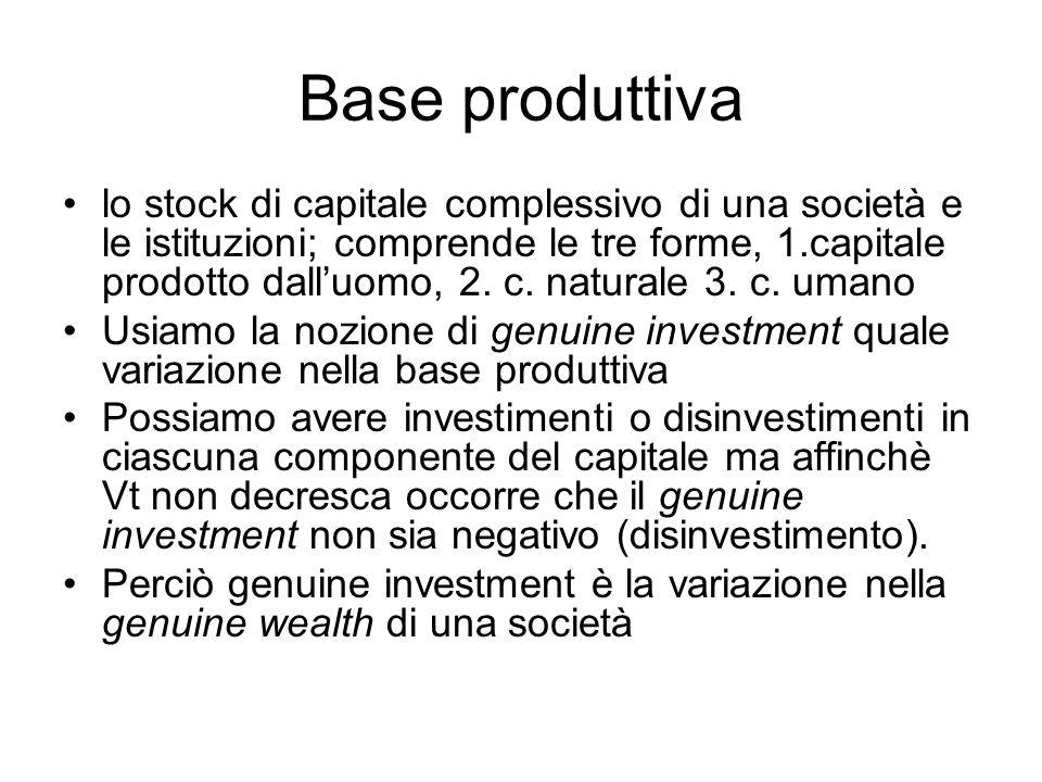 Base produttiva lo stock di capitale complessivo di una società e le istituzioni; comprende le tre forme, 1.capitale prodotto dalluomo, 2. c. naturale