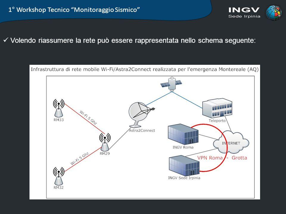 1° Workshop Tecnico Monitoraggio Sismico Volendo riassumere la rete può essere rappresentata nello schema seguente: Struttura 32