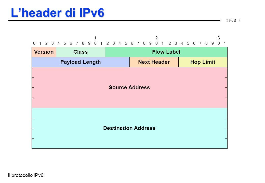 IPv6 4 Il protocollo IPv6 Lheader di IPv6 VersionClassFlow Label Payload LengthNext HeaderHop Limit Source Address Destination Address 012345678901234