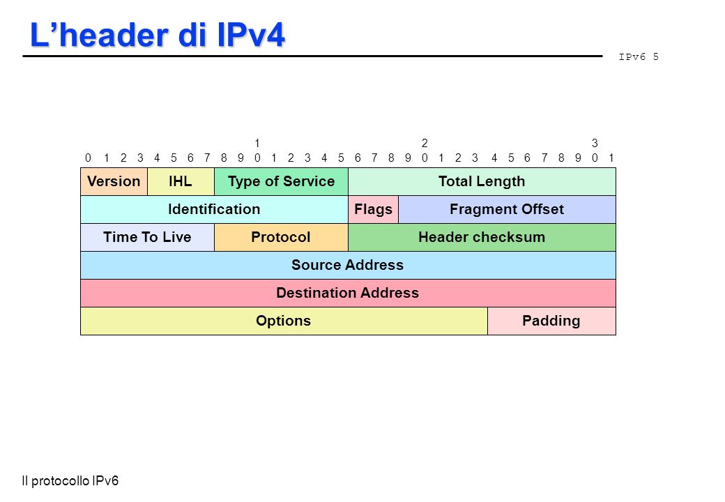 IPv6 5 Il protocollo IPv6 Lheader di IPv4 VersionType of ServiceTotal Length IdentificationFlagsFragment Offset Source Address Destination Address 012