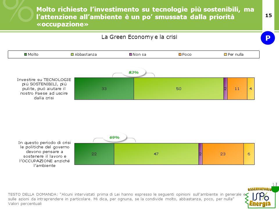 15 Molto richiesto linvestimento su tecnologie più sostenibili, ma lattenzione allambiente è un po smussata dalla priorità «occupazione» TESTO DELLA D