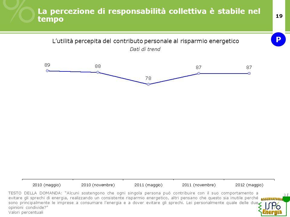 19 La percezione di responsabilità collettiva è stabile nel tempo Lutilità percepita del contributo personale al risparmio energetico Dati di trend TE