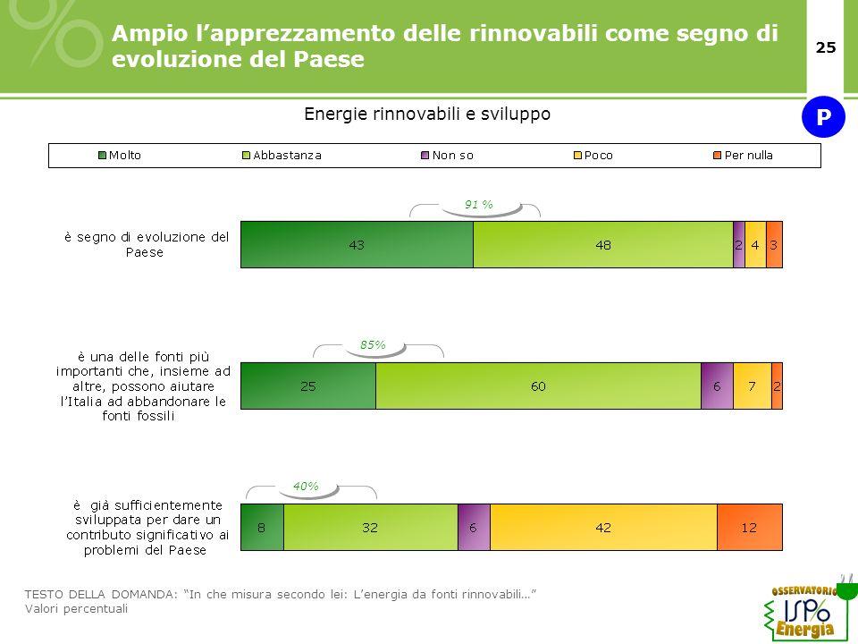 25 Ampio lapprezzamento delle rinnovabili come segno di evoluzione del Paese TESTO DELLA DOMANDA: In che misura secondo lei: Lenergia da fonti rinnova
