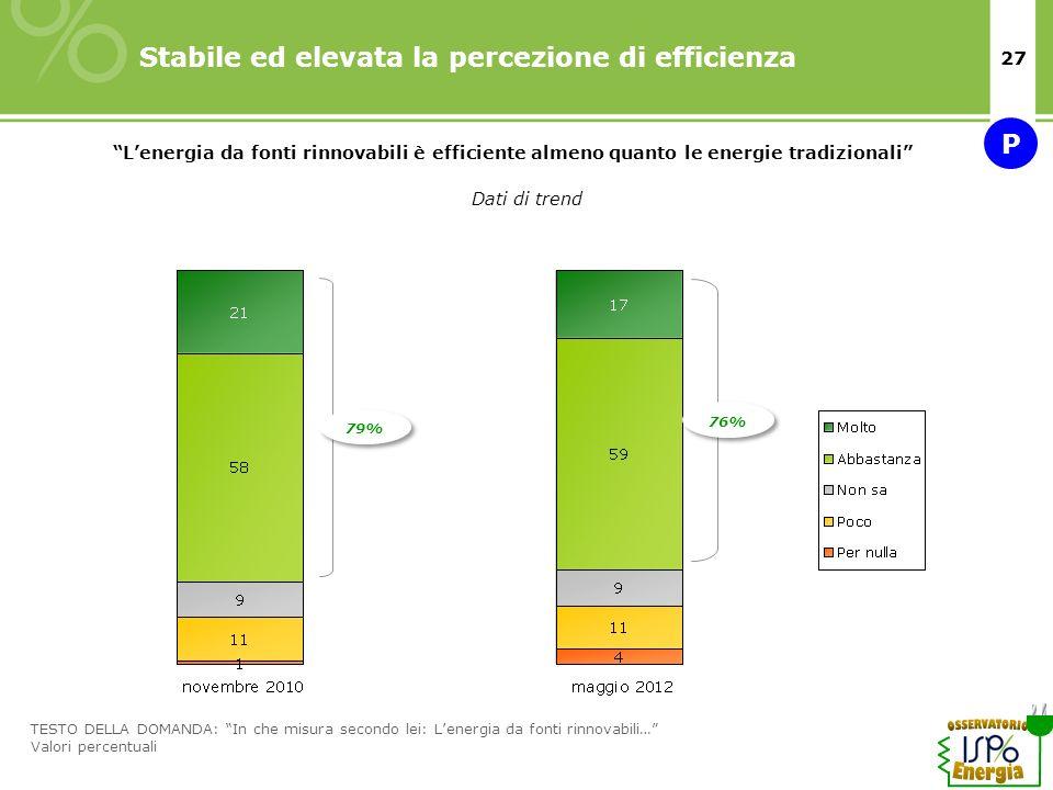 27 Stabile ed elevata la percezione di efficienza 79% Dati di trend Lenergia da fonti rinnovabili è efficiente almeno quanto le energie tradizionali 7