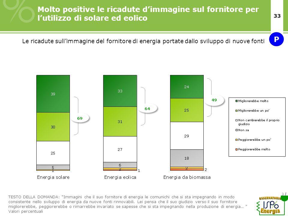 33 Molto positive le ricadute dimmagine sul fornitore per lutilizzo di solare ed eolico Le ricadute sullimmagine del fornitore di energia portate dall
