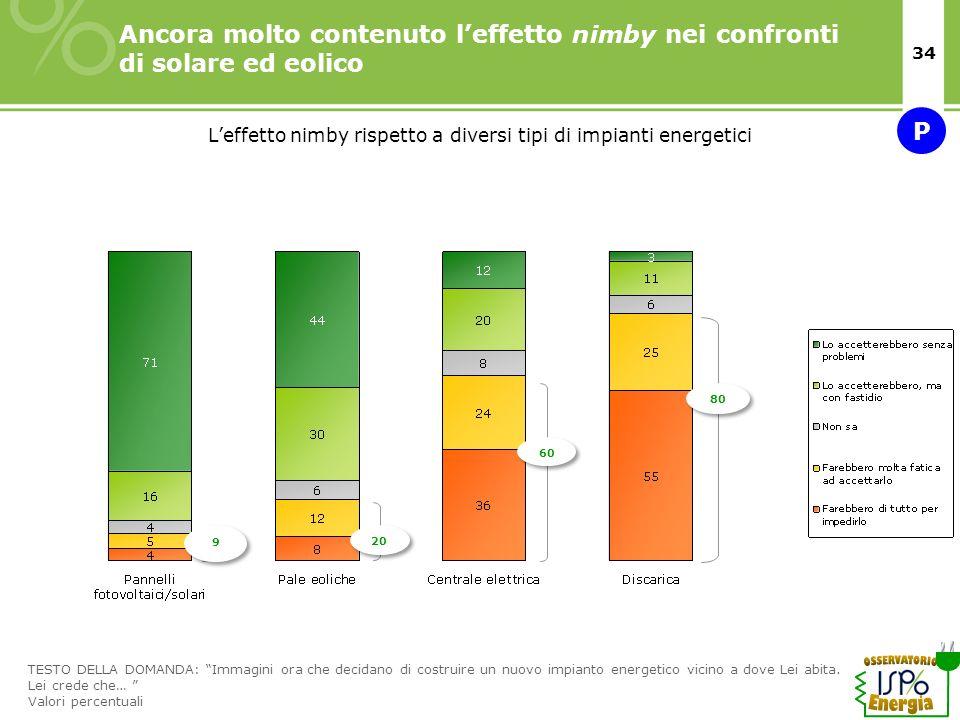 34 Leffetto nimby rispetto a diversi tipi di impianti energetici Ancora molto contenuto leffetto nimby nei confronti di solare ed eolico 20 60 80 9 9