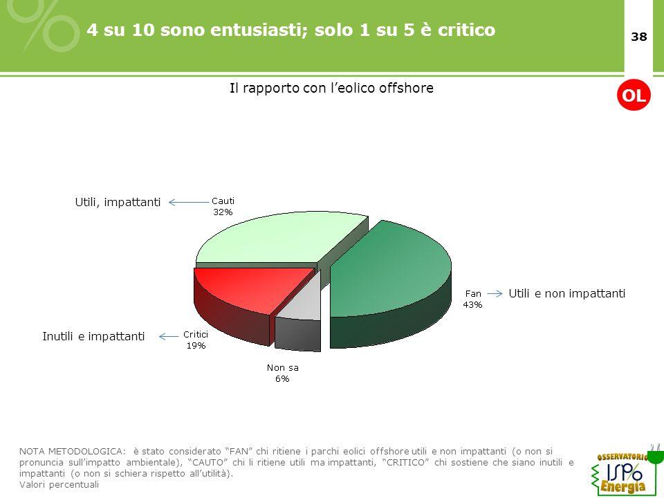 38 4 su 10 sono entusiasti; solo 1 su 5 è critico NOTA METODOLOGICA: è stato considerato FAN chi ritiene i parchi eolici offshore utili e non impattan