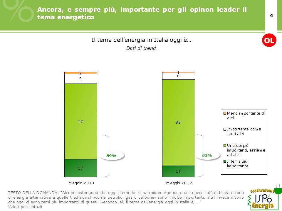 4 Ancora, e sempre più, importante per gli opinon leader il tema energetico TESTO DELLA DOMANDA: Alcuni sostengono che oggi i temi del risparmio energ