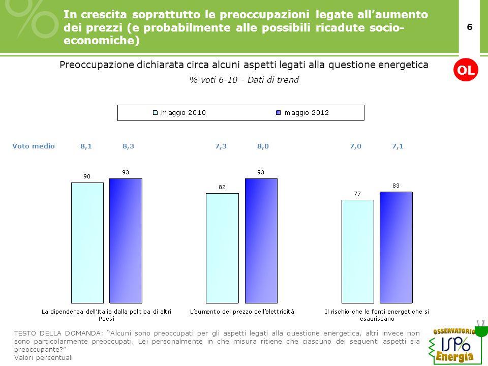 6 In crescita soprattutto le preoccupazioni legate allaumento dei prezzi (e probabilmente alle possibili ricadute socio- economiche) % voti 6-10 - Dat