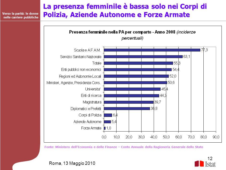 12 Roma, 13 Maggio 2010 Verso la parità: le donne nelle carriere pubbliche Fonte: Ministero dellEconomia e delle Finanze – Conto Annuale della Ragione