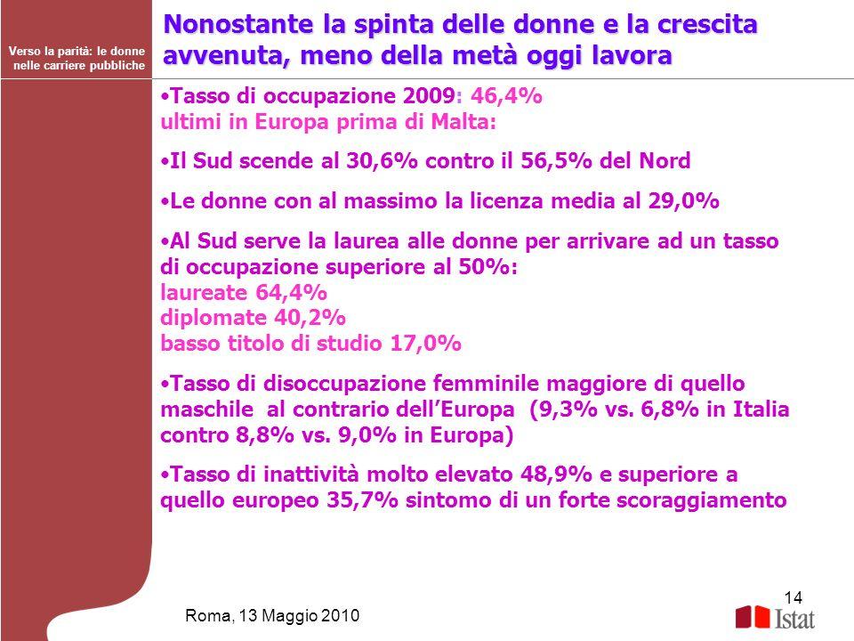 14 Roma, 13 Maggio 2010 Verso la parità: le donne nelle carriere pubbliche Nonostante la spinta delle donne e la crescita avvenuta, meno della metà og