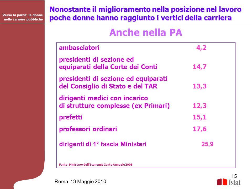 15 Roma, 13 Maggio 2010 Verso la parità: le donne nelle carriere pubbliche Nonostante il miglioramento nella posizione nel lavoro poche donne hanno ra
