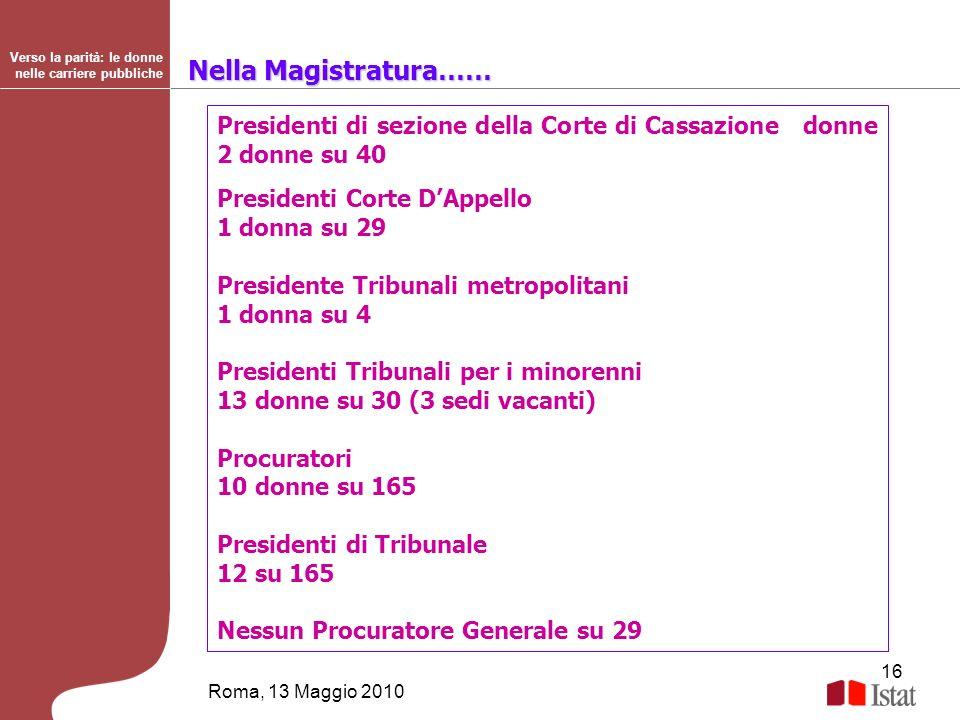 16 Roma, 13 Maggio 2010 Verso la parità: le donne nelle carriere pubbliche Nella Magistratura…… Presidenti di sezione della Corte di Cassazione donne