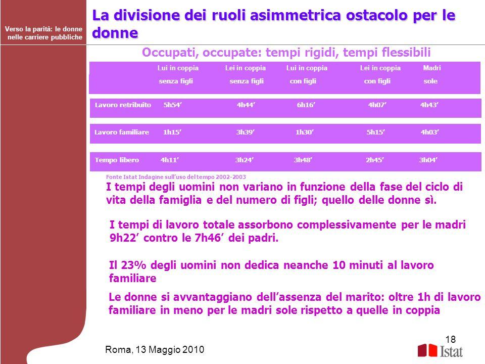 18 Roma, 13 Maggio 2010 Verso la parità: le donne nelle carriere pubbliche Fonte Istat Indagine sulluso del tempo 2002-2003 I tempi degli uomini non v