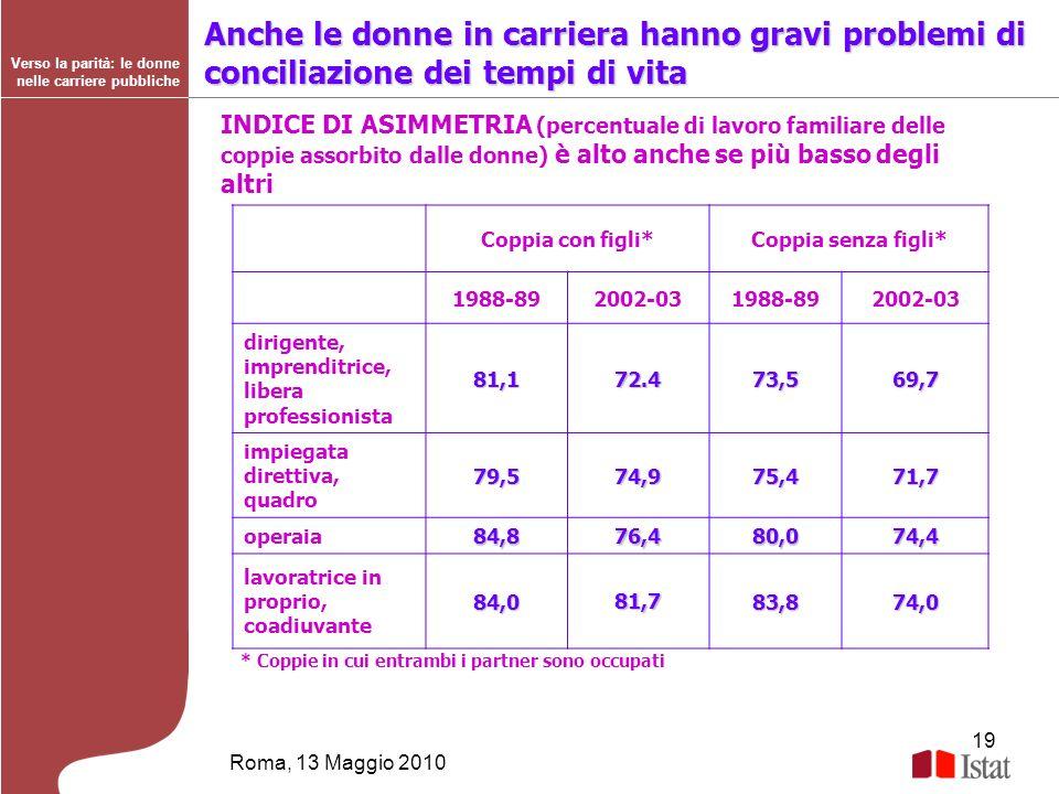 19 Roma, 13 Maggio 2010 Verso la parità: le donne nelle carriere pubbliche Anche le donne in carriera hanno gravi problemi di conciliazione dei tempi