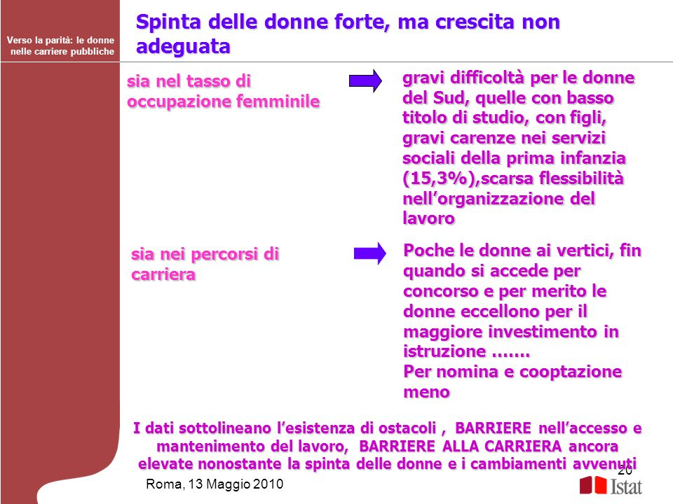 20 Roma, 13 Maggio 2010 Verso la parità: le donne nelle carriere pubbliche Spinta delle donne forte, ma crescita non adeguata sia nel tasso di occupaz