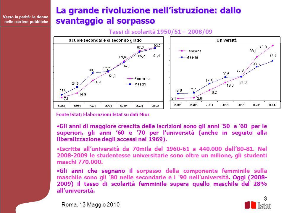 3 Roma, 13 Maggio 2010 Verso la parità: le donne nelle carriere pubbliche La grande rivoluzione nellistruzione: dallo svantaggio al sorpasso Tassi di
