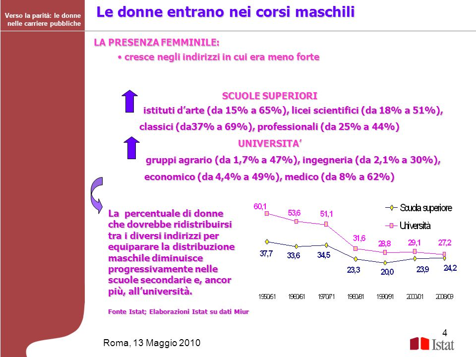 4 Roma, 13 Maggio 2010 Verso la parità: le donne nelle carriere pubbliche Le donne entrano nei corsi maschili SCUOLE SUPERIORI istituti darte (da 15%