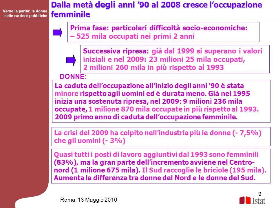 9 Roma, 13 Maggio 2010 Verso la parità: le donne nelle carriere pubbliche Dalla metà degli anni 90 al 2008 cresce loccupazione femminile La caduta del