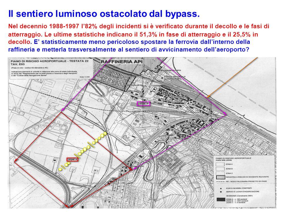 Il sentiero luminoso ostacolato dal bypass. Nel decennio 1988-1997 l82% degli incidenti si è verificato durante il decollo e le fasi di atterraggio. L