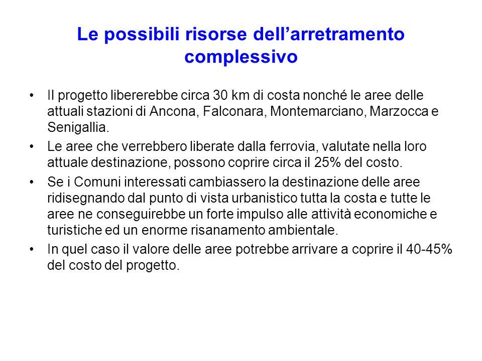 Le possibili risorse dellarretramento complessivo Il progetto libererebbe circa 30 km di costa nonché le aree delle attuali stazioni di Ancona, Falcon