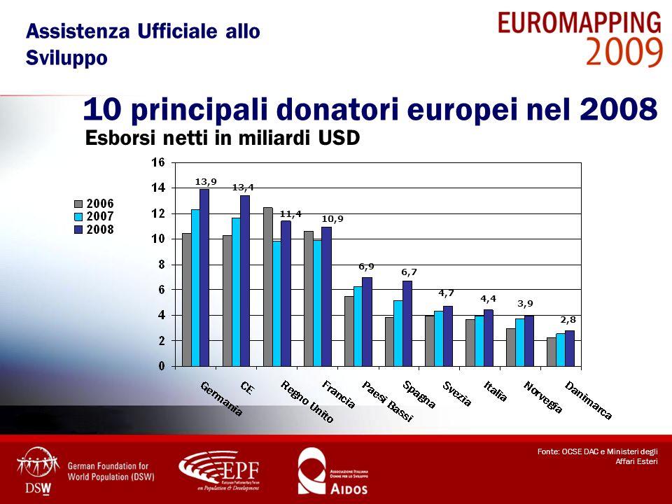 10 principali donatori europei nel 2008 Fonte: OCSE DAC e Ministeri degli Affari Esteri Esborsi netti in miliardi USD 13,9 6,9 13,4 10,9 6,7 11,4 4,7