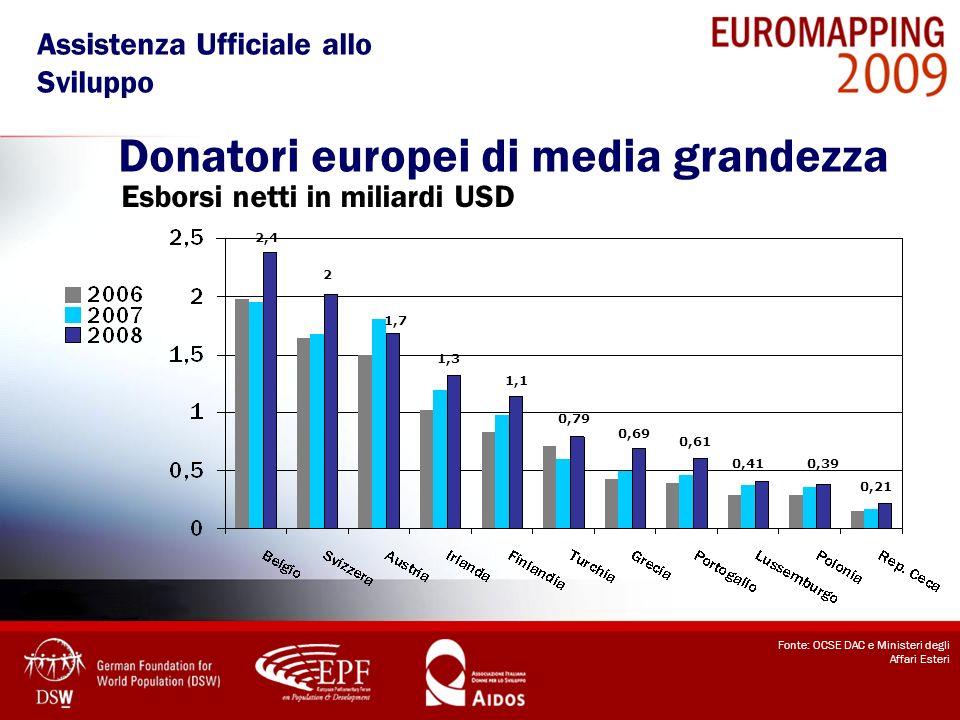 Donatori europei di media grandezza Fonte: OCSE DAC e Ministeri degli Affari Esteri Esborsi netti in miliardi USD 2,4 0,21 2 0,39 1,7 0,41 0,61 1,3 1,
