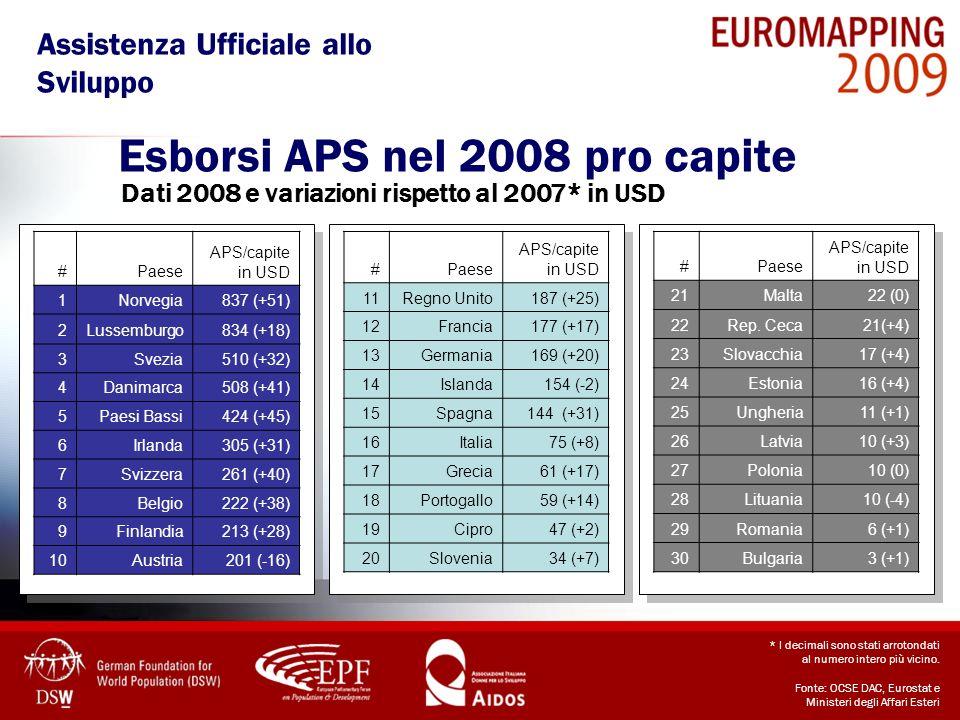 * I decimali sono stati arrotondati al numero intero più vicino. Fonte: OCSE DAC, Eurostat e Ministeri degli Affari Esteri Esborsi APS nel 2008 pro ca