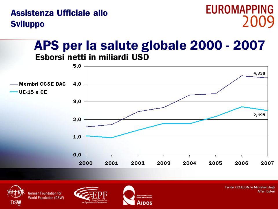 APS per la salute globale 2000 - 2007 Esborsi netti in miliardi USD Fonte: OCSE DAC e Ministeri degli Affari Esteri 2,495 4,338 Assistenza Ufficiale a