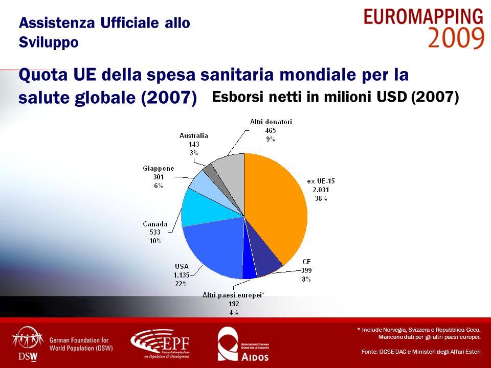 Quota UE della spesa sanitaria mondiale per la salute globale (2007) Esborsi netti in milioni USD (2007) * Include Norvegia, Svizzera e Repubblica Cec