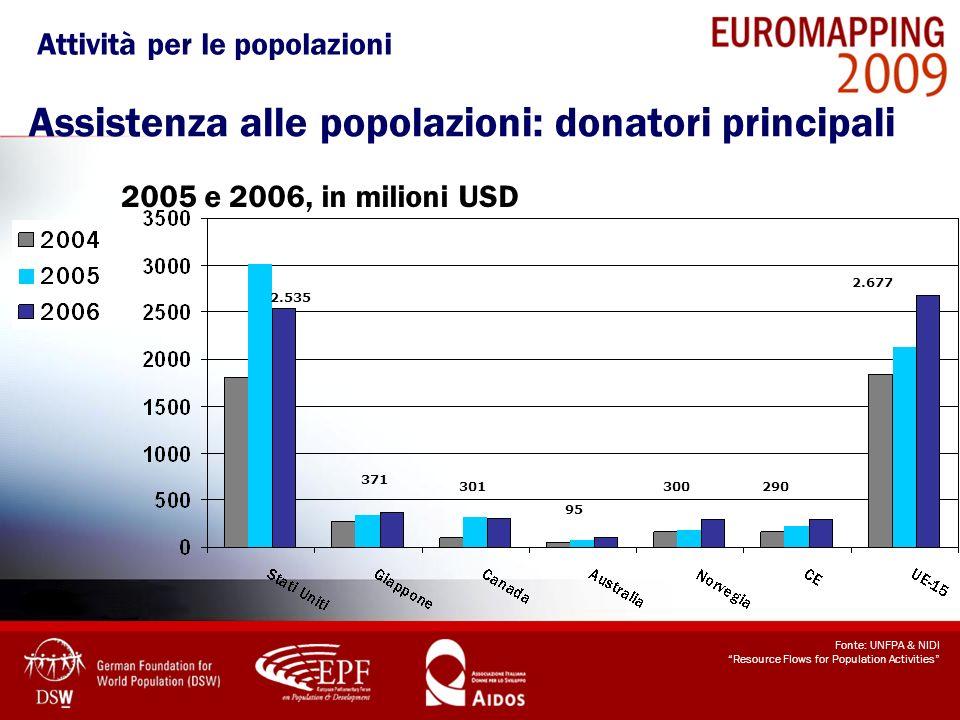 Attività per le popolazioni Assistenza alle popolazioni: donatori principali 2005 e 2006, in milioni USD Fonte: UNFPA & NIDI Resource Flows for Popula