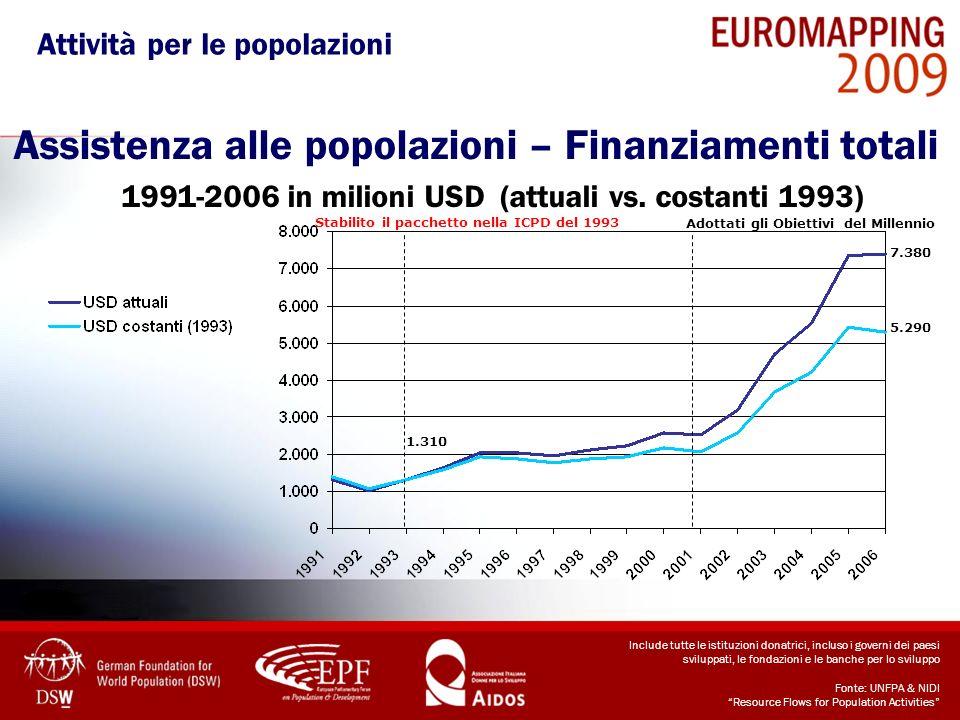 Assistenza alle popolazioni – Finanziamenti totali 1991-2006 in milioni USD (attuali vs. costanti 1993) Include tutte le istituzioni donatrici, inclus