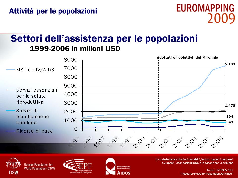 Settori dellassistenza per le popolazioni 1999-2006 in milioni USD 1.478 5.102 394 342 Adottati gli obiettivi del Millennio Include tutte le istituzio