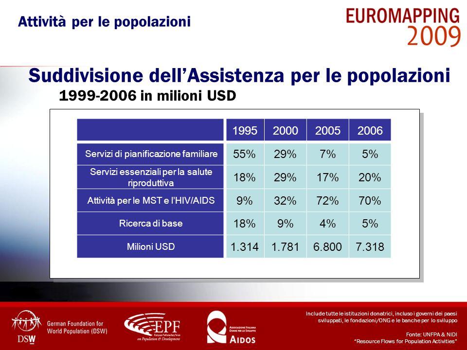Suddivisione dellAssistenza per le popolazioni 1999-2006 in milioni USD 1995200020052006 Servizi di pianificazione familiare 55%29%7%5% Servizi essenz