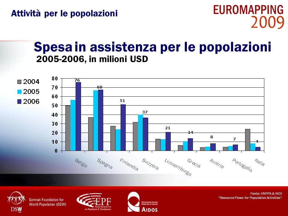 Spesa in assistenza per le popolazioni 2005-2006, in milioni USD Fonte: UNFPA & NIDI Resource Flows for Population Activities 51 68 76 37 21 14 7 8 4