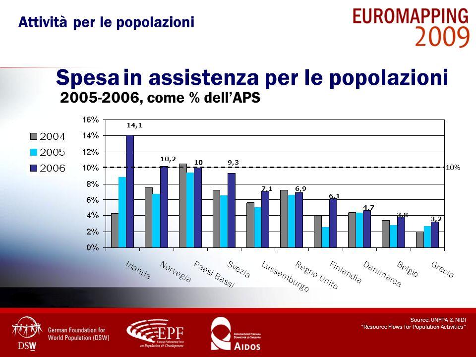 Spesa in assistenza per le popolazioni 2005-2006, come % dellAPS Source: UNFPA & NIDI Resource Flows for Population Activities 10% 14,1 4,7 10,2 109,3