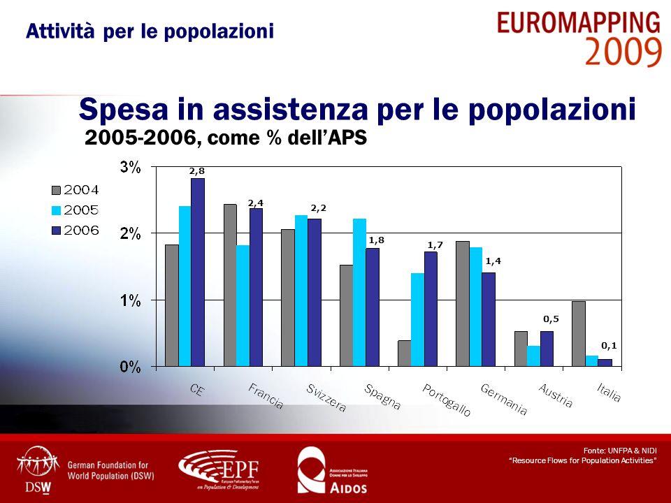 Spesa in assistenza per le popolazioni 2005-2006, come % dellAPS Fonte: UNFPA & NIDI Resource Flows for Population Activities 1,7 2,8 2,4 1,8 2,2 1,4