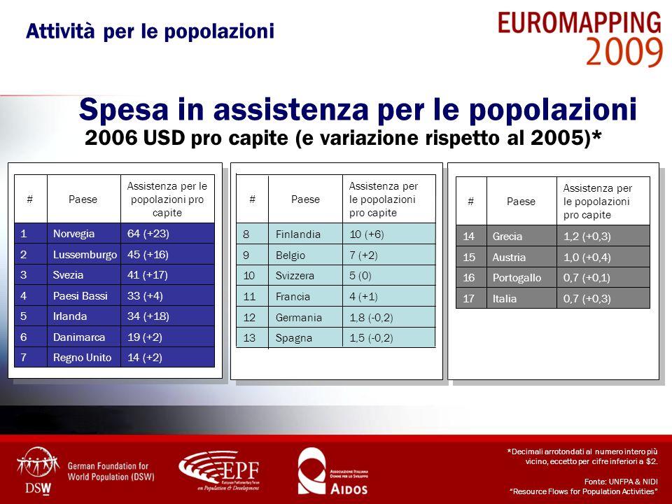 Spesa in assistenza per le popolazioni 2006 USD pro capite (e variazione rispetto al 2005)* *Decimali arrotondati al numero intero più vicino, eccetto