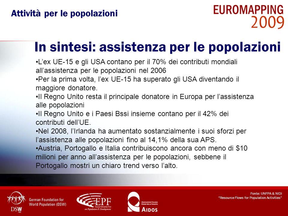 Fonte: UNFPA & NIDI Resource Flows for Population Activities Lex UE-15 e gli USA contano per il 70% dei contributi mondiali allassistenza per le popol