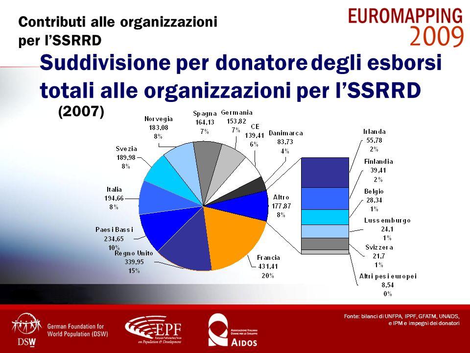 Fonte: bilanci di UNFPA, IPPF, GFATM, UNAIDS, e IPM e impegni dei donatori Contributi alle organizzazioni per lSSRRD Suddivisione per donatore degli e
