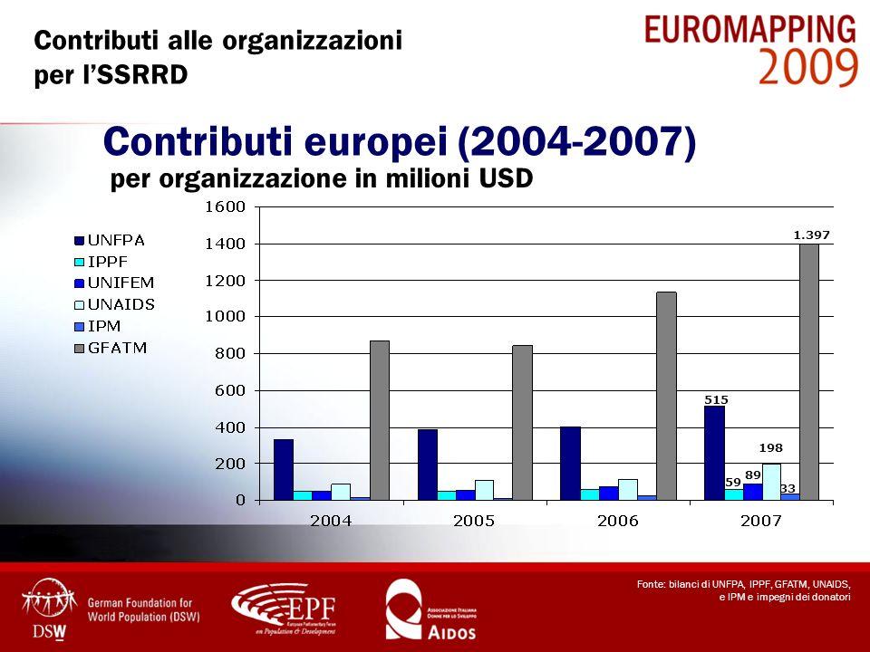 Contributi europei (2004-2007) per organizzazione in milioni USD 198 59 89 33 1.397 515 Contributi alle organizzazioni per lSSRRD Fonte: bilanci di UN