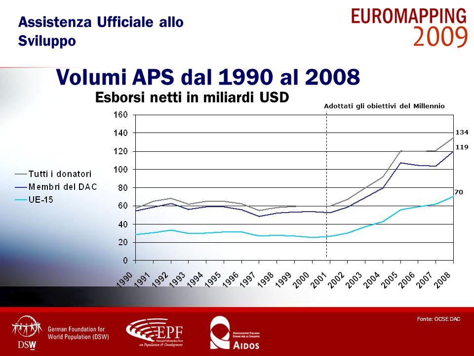 Esborsi netti in miliardi USD Volumi APS dal 1990 al 2008 Fonte: OCSE DAC 134 119 70 Adottati gli obiettivi del Millennio Assistenza Ufficiale allo Sv