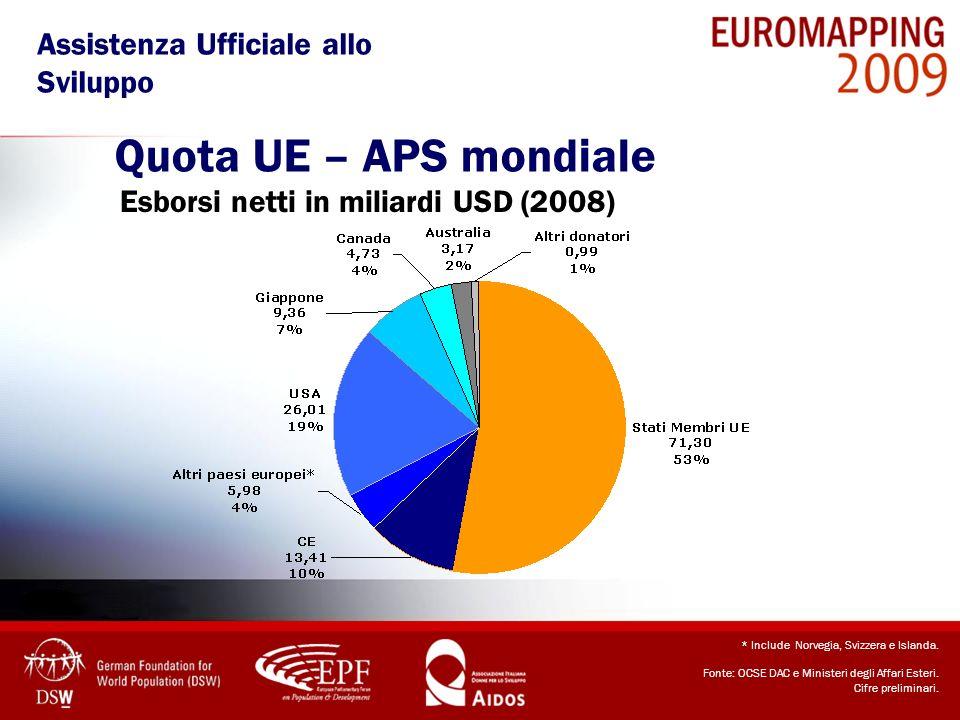 Quota UE – APS mondiale Esborsi netti in miliardi USD (2008) * Include Norvegia, Svizzera e Islanda. Fonte: OCSE DAC e Ministeri degli Affari Esteri.