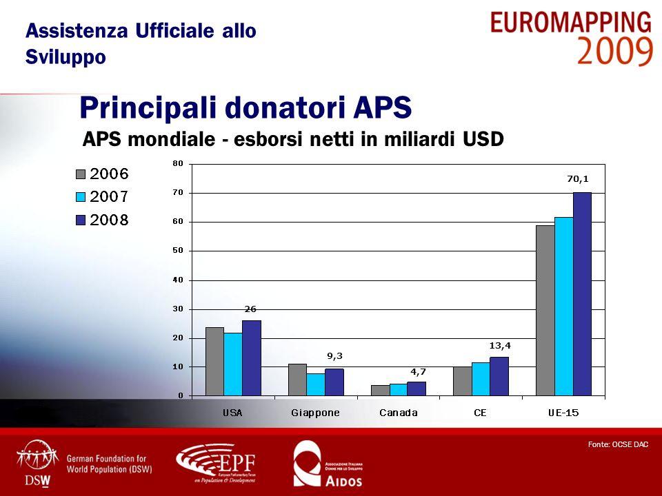 LAPS mondiale è cresciuta di oltre il 10% nel 2008 LUE (cioè la CE e i 27 Stati Membri) sono responsabili del 63% dellAPS mondiale nel 2008; I migliori paesi in termini di sforzi APS sono europei, con Danimarca, Lussemburgo, Paesi Bassi, Norvegia e Svezia tutti con contributi sopra il target dello 0,7% APS/PIL fissato dalle Nazioni Unite per il 2008; I paesi nordici e il Lussemburgo restano i maggiori donatori pro capite.