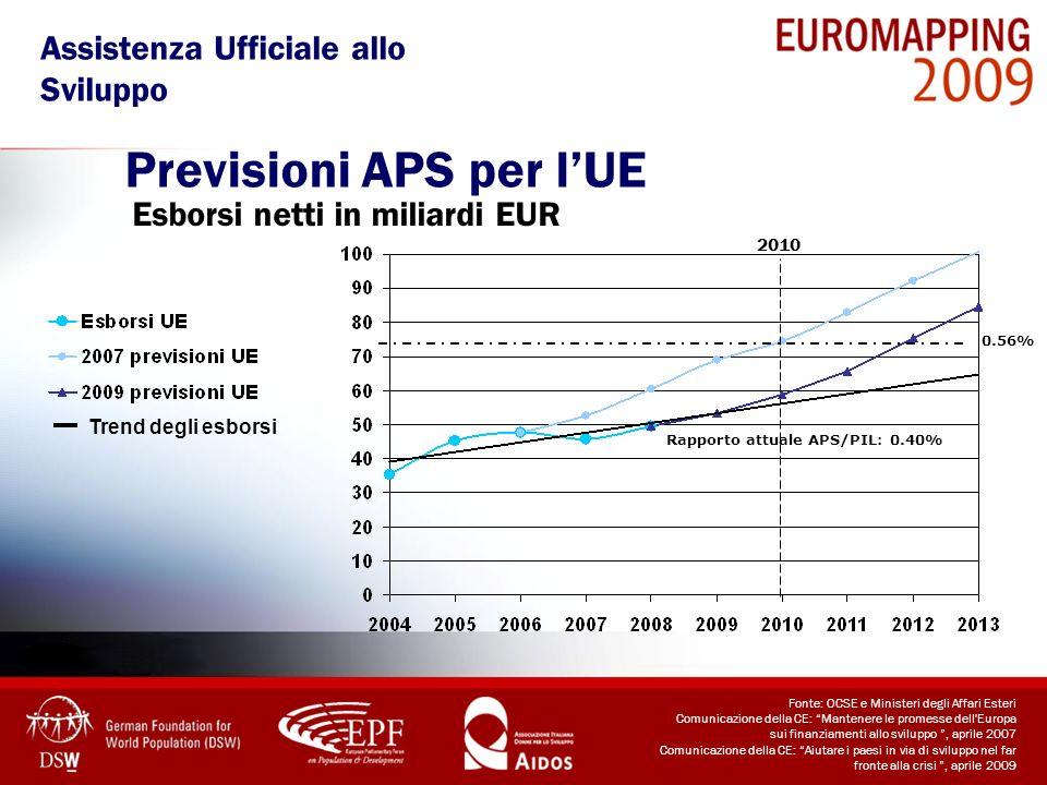 Previsioni APS per lUE Trend degli esborsi 2010 0.56% Rapporto attuale APS/PIL: 0.40% Esborsi netti in miliardi EUR Assistenza Ufficiale allo Sviluppo
