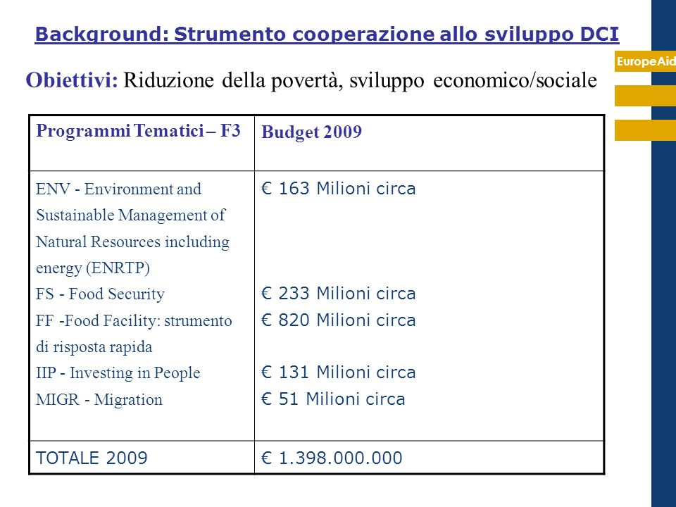 EuropeAid Obiettivi: Riduzione della povertà, sviluppo economico/sociale Background: Strumento cooperazione allo sviluppo DCI Programmi Tematici – F3